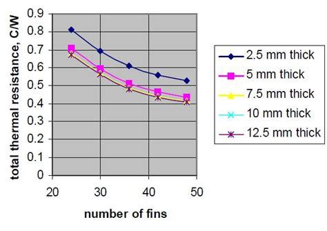heat sink thermal resistance heat sink total thermal resistance optimization