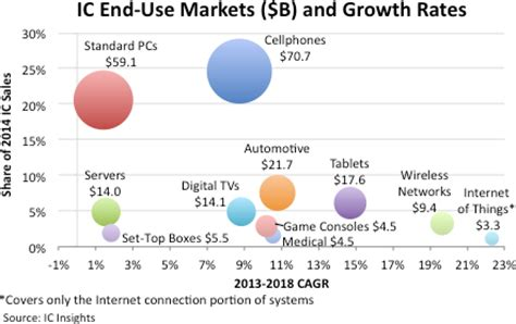 comparing market sizes and forecasted growth rates for