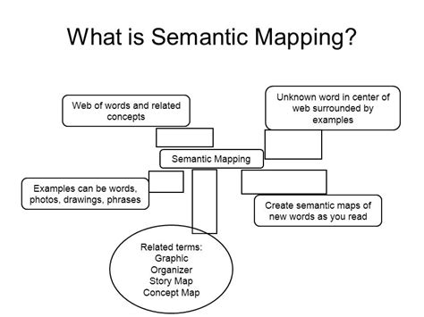 semantics exles gallery charming semantic mapping template ideas resume ideas