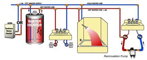 water recirculation pumps