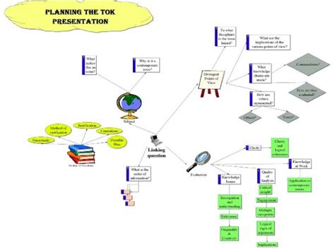 layout of tok presentation tok presentation requirements proofreadingx web fc2 com