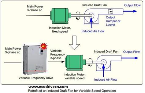 induced draft fan motor v t ecodrivecn 174 frequency inverter for induced draft id