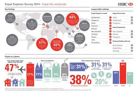 Do Surveys For Money Singapore - where should you move for good money and a nice life telegraph