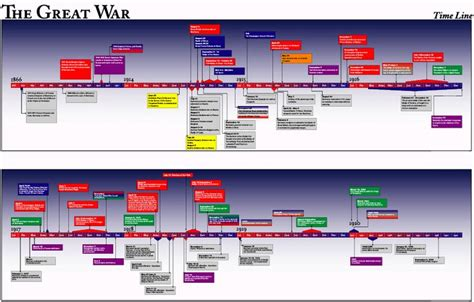 ottoman empire ww1 timeline ww1 timeline ww1 timeline pinterest timeline the o