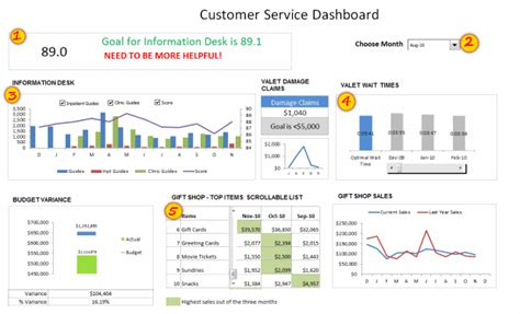 kpi template for customer service executive kpi dashboard exles findexles
