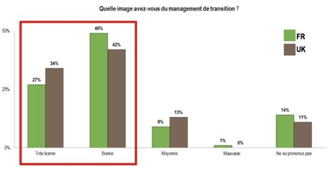 Cabinet Management De Transition by Management De Transition Notoriete Europe