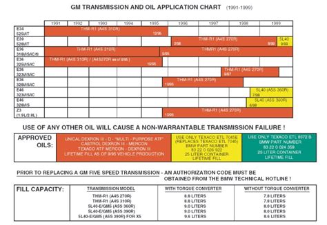 transmission fluid color chart 5 lug e30 obdi m52 bmw transmission fluid levels charts