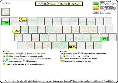 vim node js tutorial chunggi paul kim s blog vi 명령어