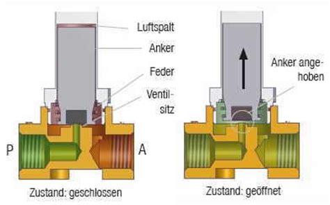 Fußbodenheizung Ventile öffnen by Magnetventil Shkwissen Haustechnikdialog