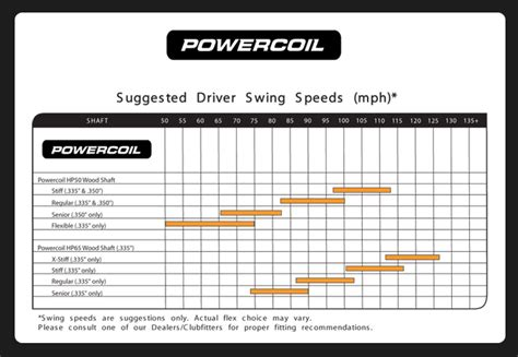 driver swing weight chart driver swing weight chart pictures to pin on pinterest