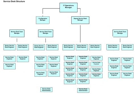 united healthcare help desk organisation chart a freedom of information request to