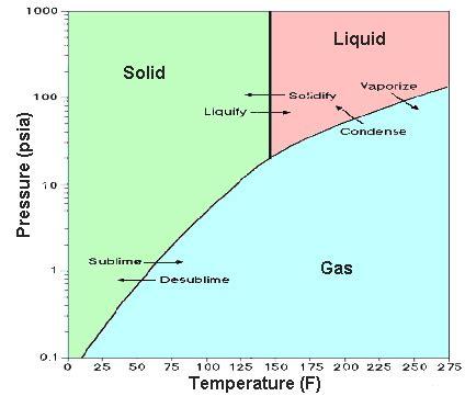 uranium state at room temperature uranium hexafluoride molecule of the month