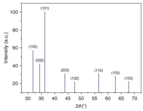 xrd pattern of zno powder the xrd pattern of zno azo films cigs solar process