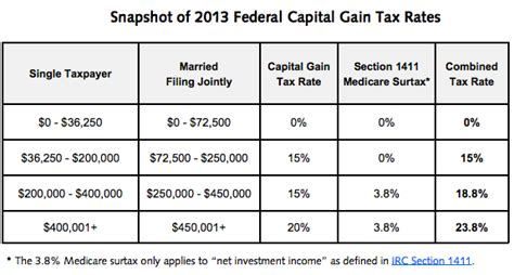 capital gains tax table investors facing higher capital gains in 2013 troy