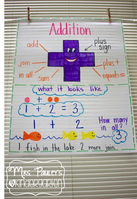 diagram for addition bright idea for anchor charts pauley s kindergarten