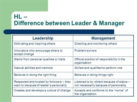Difference Between Mba And Orgganizational Management by 2 4 Leadership Management Ppt