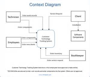 context diagram template system context diagram visio best free home design