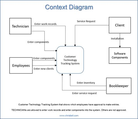 system context diagram visio best free home design