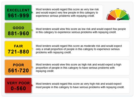 Experian credit score experian uk