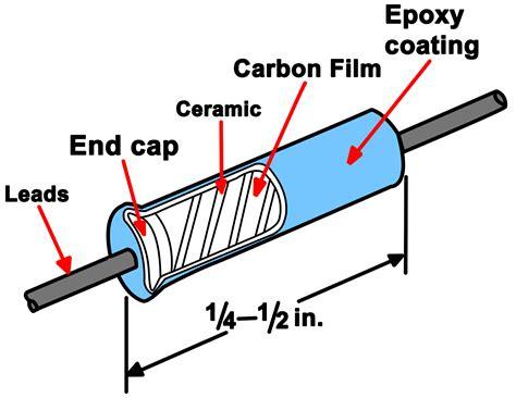deposited carbon resistor types of resistors power resistor electrical academia