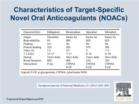 new oral anticoagulants for acute venous thromboembolism advances in anticoagulation for venous thromboembolism
