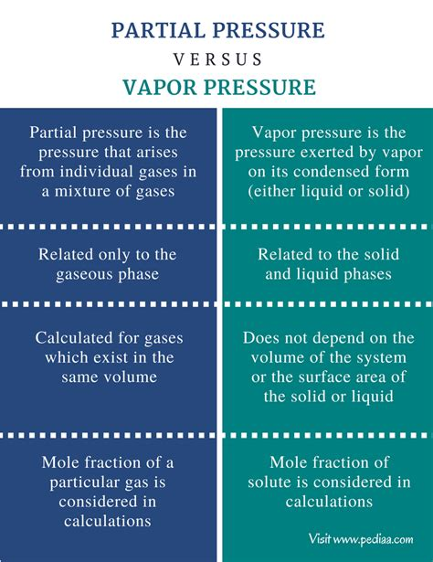 picture of teh difference between partial and full highlights difference between partial pressure and vapor pressure