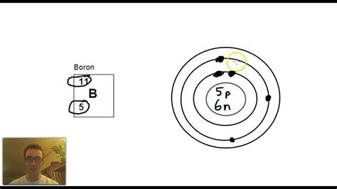 bohr rutherford diagram how to draw bohr rutherford diagrams