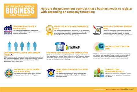 Mba Degree Philippines by Government Agencies In The Philippines Infographic