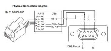 null modem serial cable pinout