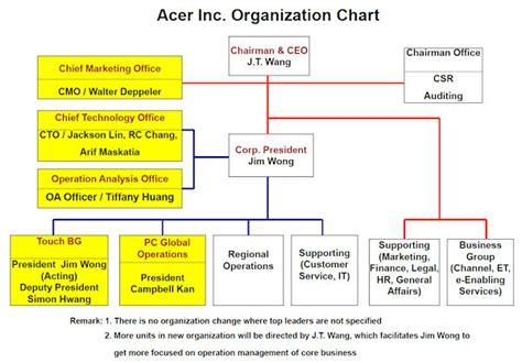 kepemimpinan struktur dan desain organisasi struktur organisasi 10 perusahaan besar di dunia yang jadi