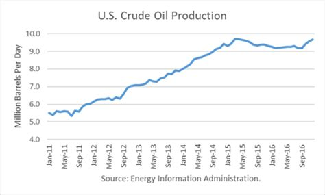 eia says u.s. oil production has peaked, for now | seeking