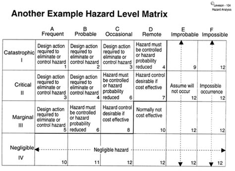 100 chelsea risk assessment template planning for