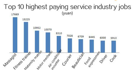 top 10 psychopath professions top 10 professions with fewest top 10 highest paying urban service industry jobs in china