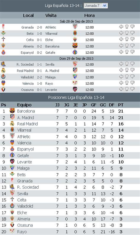 tabla de la ligua mx ver la tabla de goleadores dela liga mx 2014