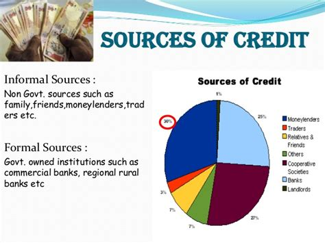 Formal Credit And Informal Credit Rural Credit Marketing India