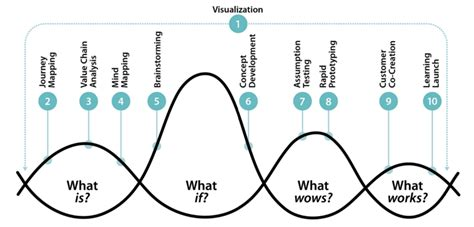 design thinking harvard business school thinking of design the three faces of design thinking