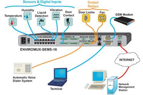 monitoring system server environment monitoring system remote network sensor