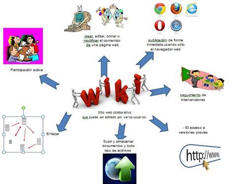imagenes mentales wikipedia 5 mapa mental caracter 237 sticas de una wiki wiki