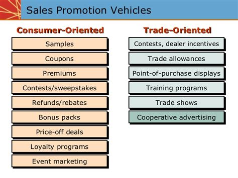 sale type sales promotion types of sales promotion