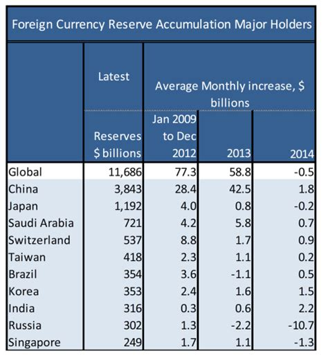 Exchange Rate Table by Foreign Reserve Accumulation Tails Econbrowser
