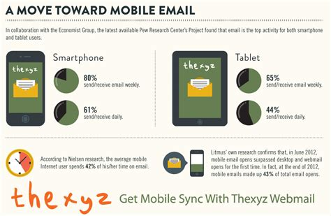 read on mobile more emails read on mobile devices reviews at web hosting