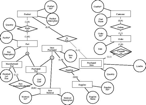 database design for manufacturing company homework 5 entity relationship modeling
