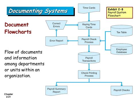 document flowchart accounting information systems 1st edition ppt