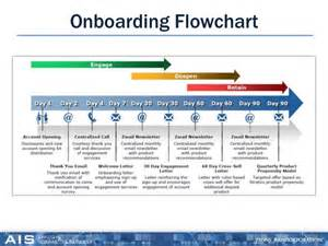 onboarding process flow chart how to use diagrams to
