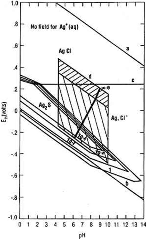 silver pourbaix diagram jaic 1999 volume 38 number 2 article 6 pp 186 to 199