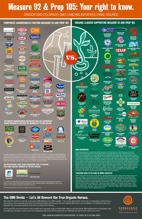 gmo labeling     cornucopia institute