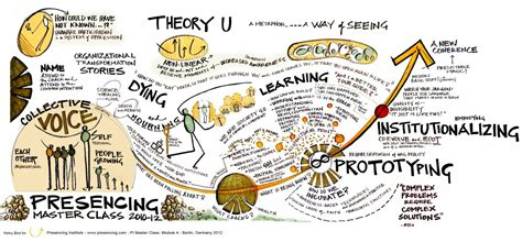 generative scribing a social of the 21st century books theory u kelvy bird