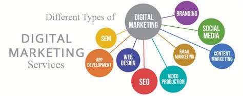 Types Of Seo Services by What Are The Different Types Of Digital Marketing