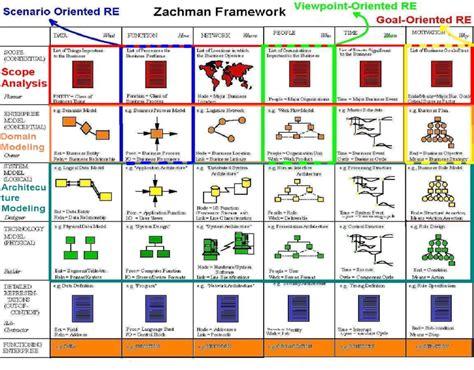 zachman framework template beaufiful zachman framework template photos the zachman
