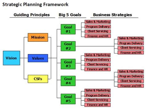 developing a strategic plan template 13 best strategic planning concepts images on